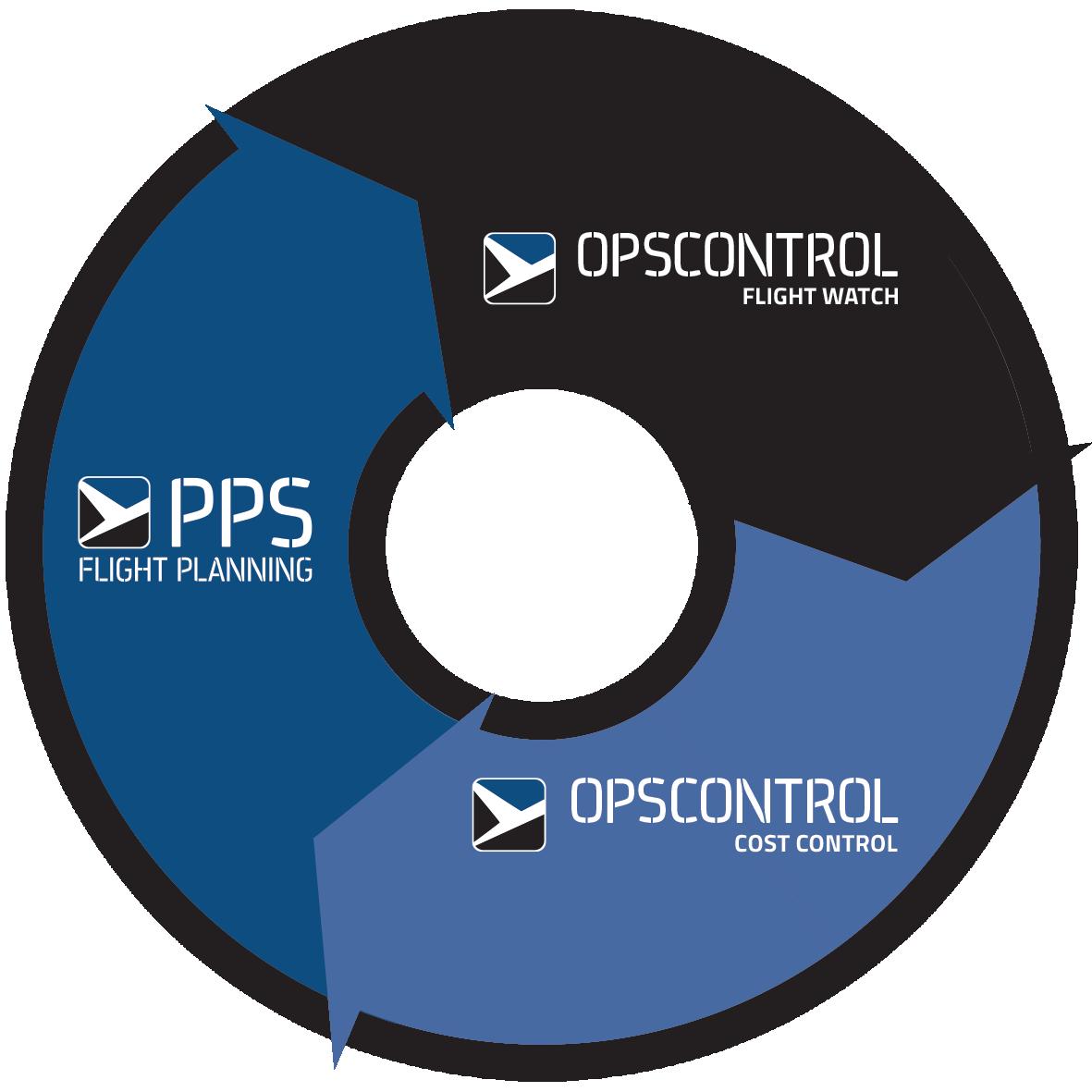 PPS Postflight and optimization
